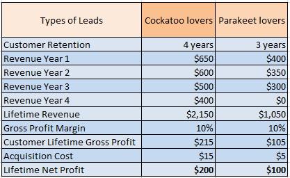 Lifetime Net Profit table for Parrot lovers