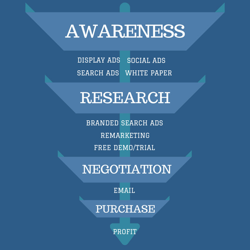 The sales funnel in PPC
