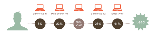 Customer Journey to a purchase PPC