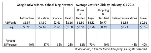 AdWords vs Bing Ads costs