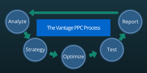The Vantage PPC Advertising Process