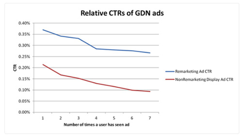 CTR remarketing ads