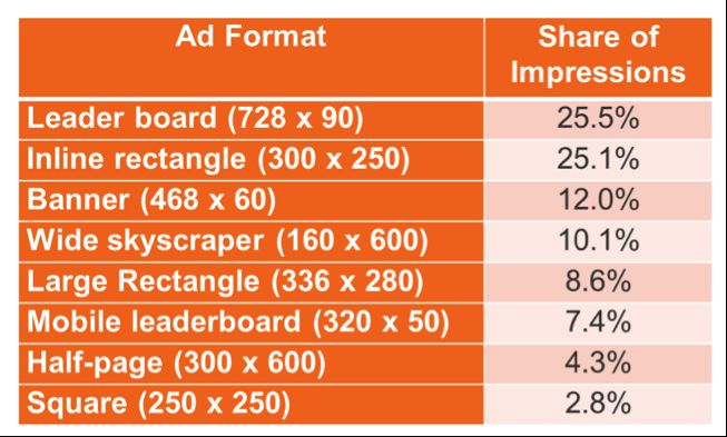 ad sizes for remarketing