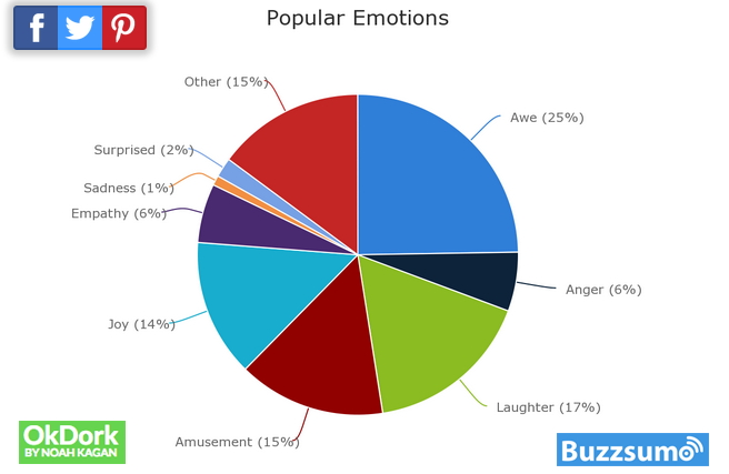 Emotions that work in advertisements