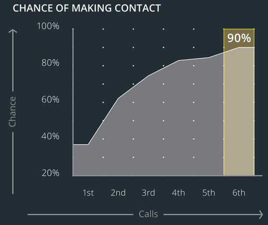 Contacting Sales Leads is Tied Directly to Lead Response Time